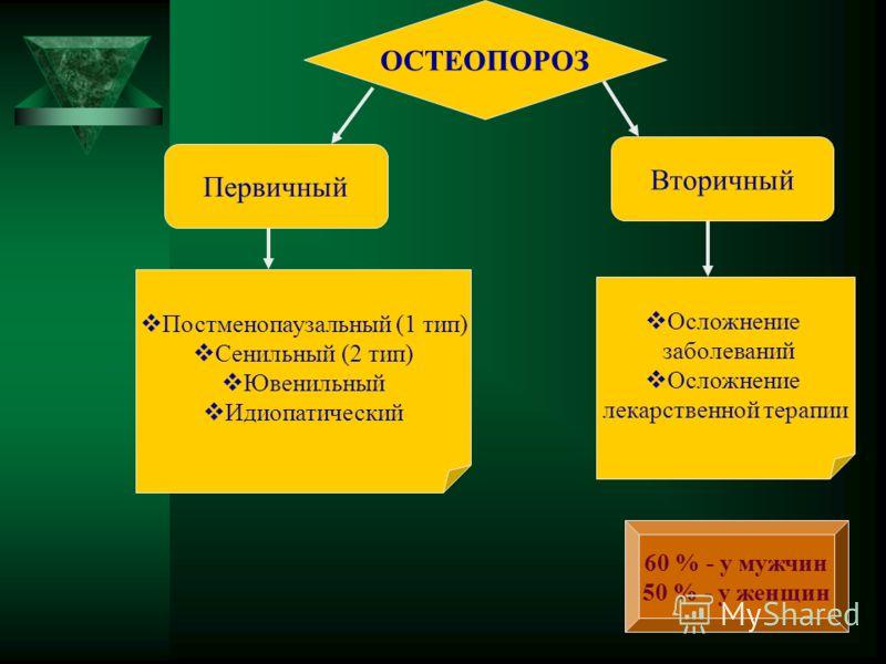 ОСТЕОПОРОЗ Первичный Вторичный Постменопаузальный (1 тип) Сенильный (2 тип) Ювенильный Идиопатический Осложнение заболеваний Осложнение лекарственной терапии 60 % - у мужчин 50 % - у женщин