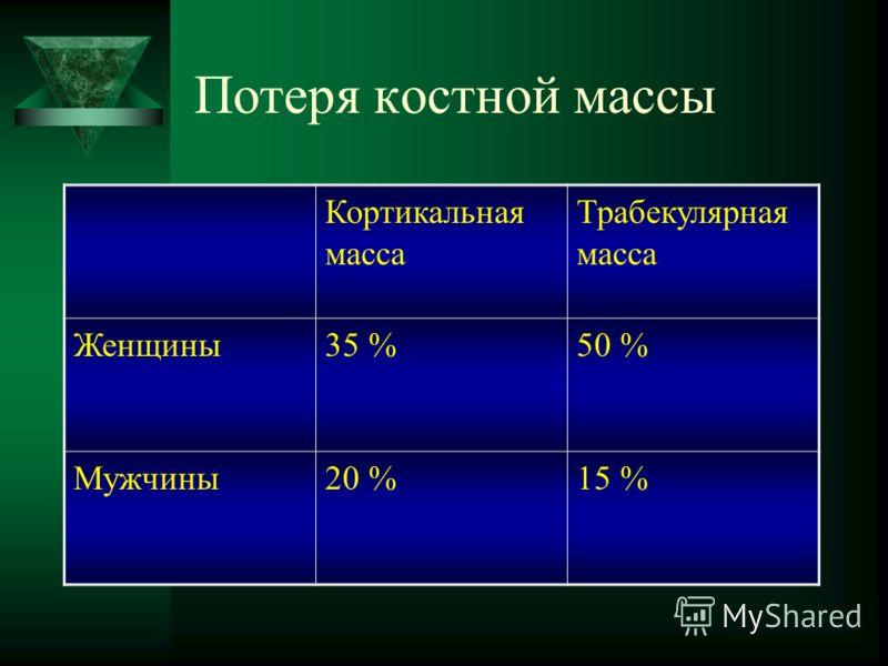 Потеря костной массы Кортикальная масса Трабекулярная масса Женщины35 %50 % Мужчины20 %15 %