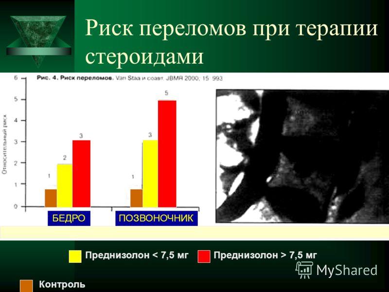 Риск переломов при терапии стероидами Преднизолон < 7,5 мгПреднизолон > 7,5 мг Контроль БЕДРОПОЗВОНОЧНИК