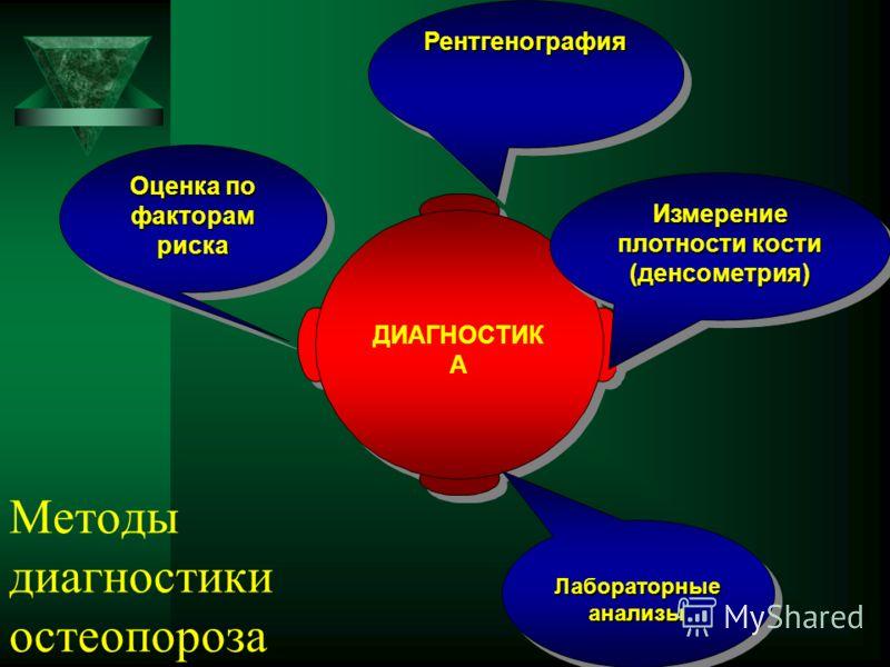 ДИАГНОСТИК А Оценка по факторам риска РентгенографияРентгенография Измерение плотности кости (денсометрия) Лабораторные анализы Методы диагностики остеопороза