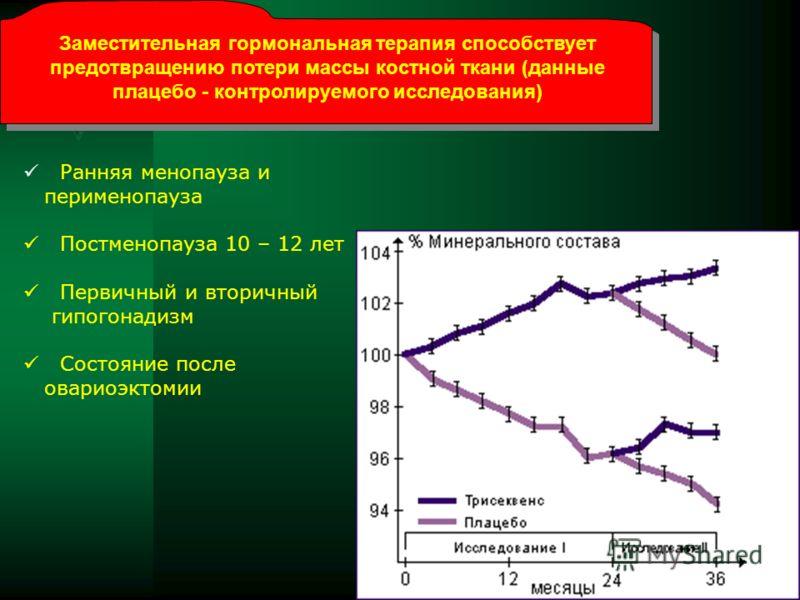 Заместительная гормональная терапия способствует предотвращению потери массы костной ткани (данные плацебо - контролируемого исследования) Ранняя менопауза и перименопауза Постменопауза 10 – 12 лет Первичный и вторичный гипогонадизм Состояние после о