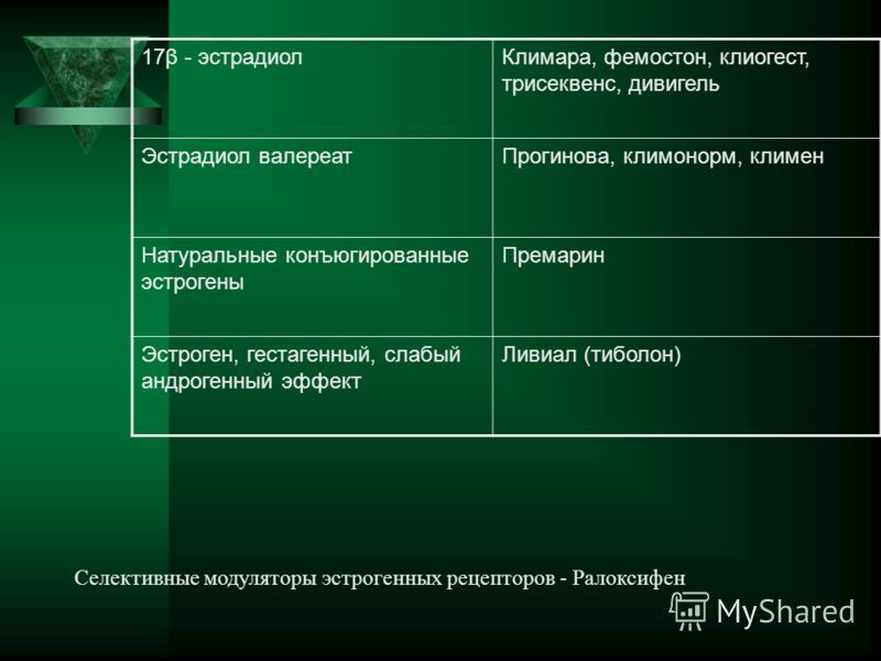 17β - эстрадиолКлимара, фемостон, клиогест, трисеквенс, дивигель Эстрадиол валереатПрогинова, климонорм, климен Натуральные конъюгированные эстрогены Премарин Эстроген, гестагенный, слабый андрогенный эффект Ливиал (тиболон) Селективные модуляторы эс