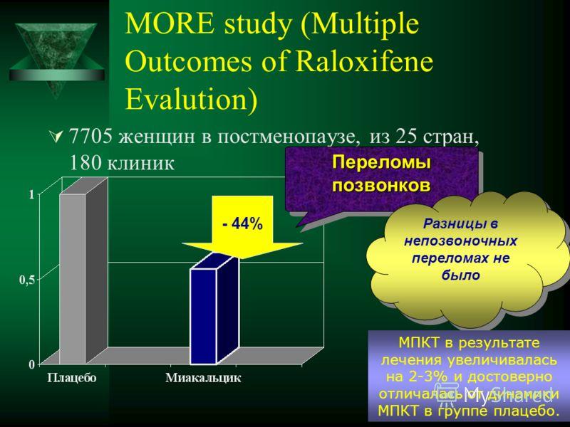 MORE study (Multiple Outcomes of Raloxifene Evalution) 7705 женщин в постменопаузе, из 25 стран, 180 клиник - 44% Переломы позвонков Разницы в непозвоночных переломах не было МПКТ в результате лечения увеличивалась на 2-3% и достоверно отличалась от
