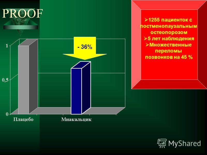 PROOF - 36% 1255 пациенток с постменопаузальным остеопорозом 5 лет наблюдения Множественные переломы позвонков на 45 %