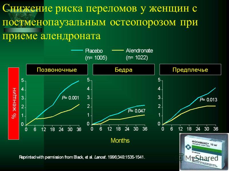 Снижение риска переломов у женщин с постменопаузальным остеопорозом при приеме алендроната % женщин ПозвоночныеБедраПредплечье
