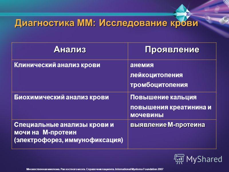 Диагностика ММ: Исследование крови АнализПроявление Клинический анализ кровианемия лейкоцитопения тромбоцитопения Биохимический анализ кровиПовышение кальция повышения креатинина и мочевины Специальные анализы крови и мочи на М-протеин (электрофорез,