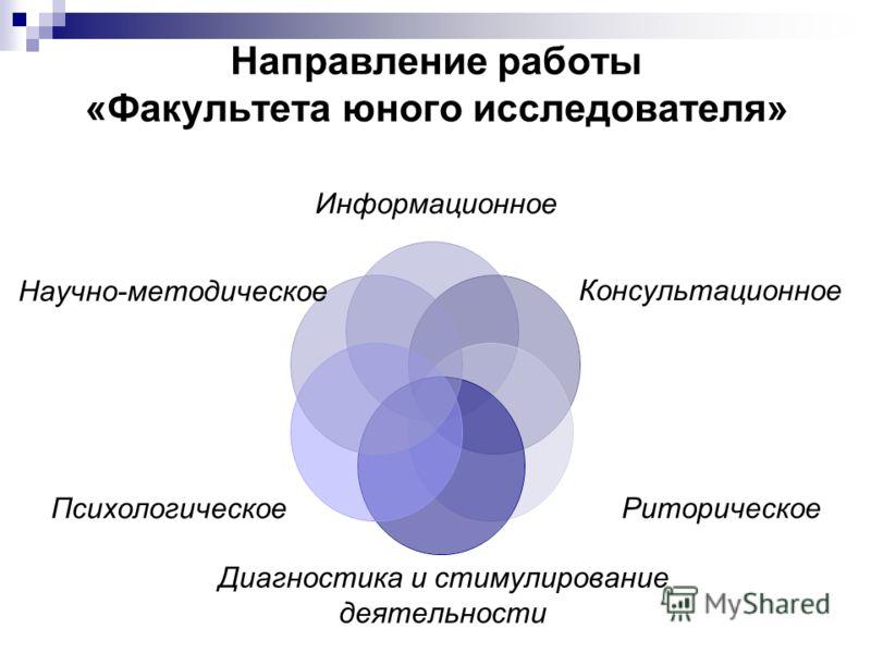 Направление работы «Факультета юного исследователя» Информационное Консультационное Риторическое Диагностика и стимулирование деятельности Психологическое Научно- методическое