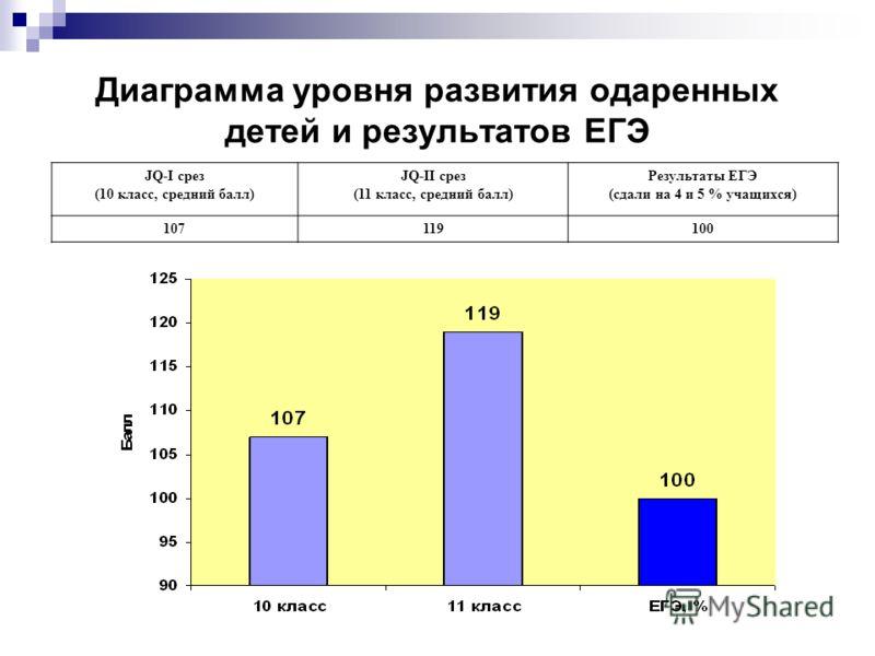 Диаграмма уровня развития одаренных детей и результатов ЕГЭ JQ-I срез (10 класс, средний балл) JQ-II срез (11 класс, средний балл) Результаты ЕГЭ (сдали на 4 и 5 % учащихся) 107119100
