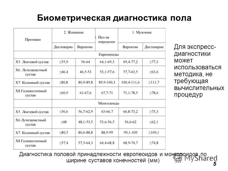 Биометрическая диагностика пола Для экспресс- диагностики может использоваться методика, не требующая вычислительных процедур Диагностика половой принадлежности европеоидов и монголоидов по ширине суставов конечностей (мм) 5