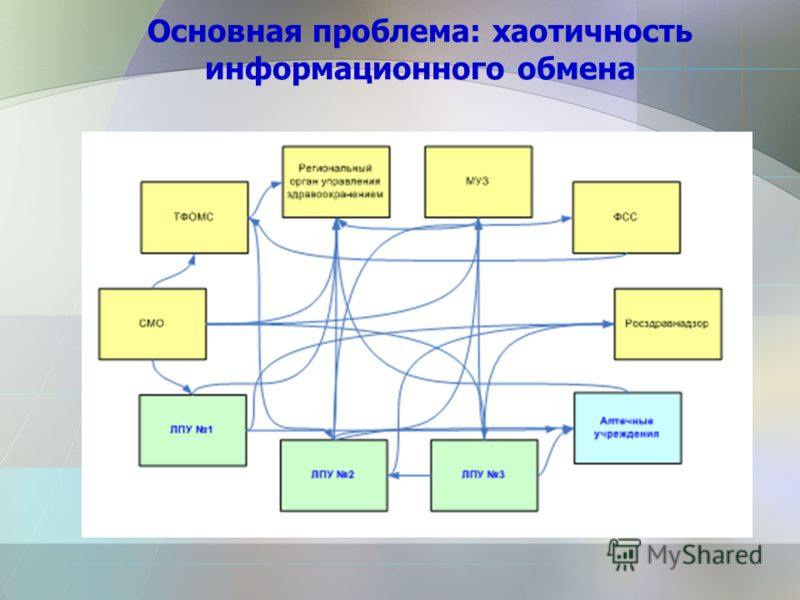Основная проблема: хаотичность информационного обмена