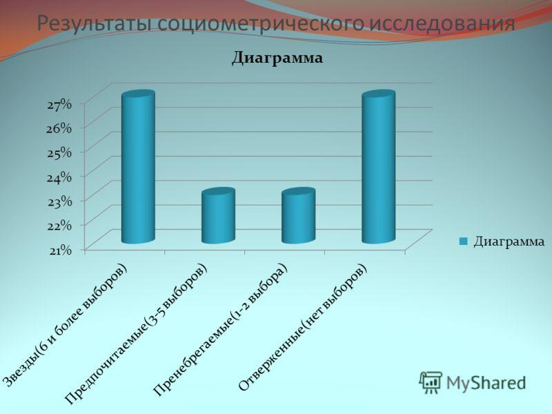 Результаты социометрического исследования