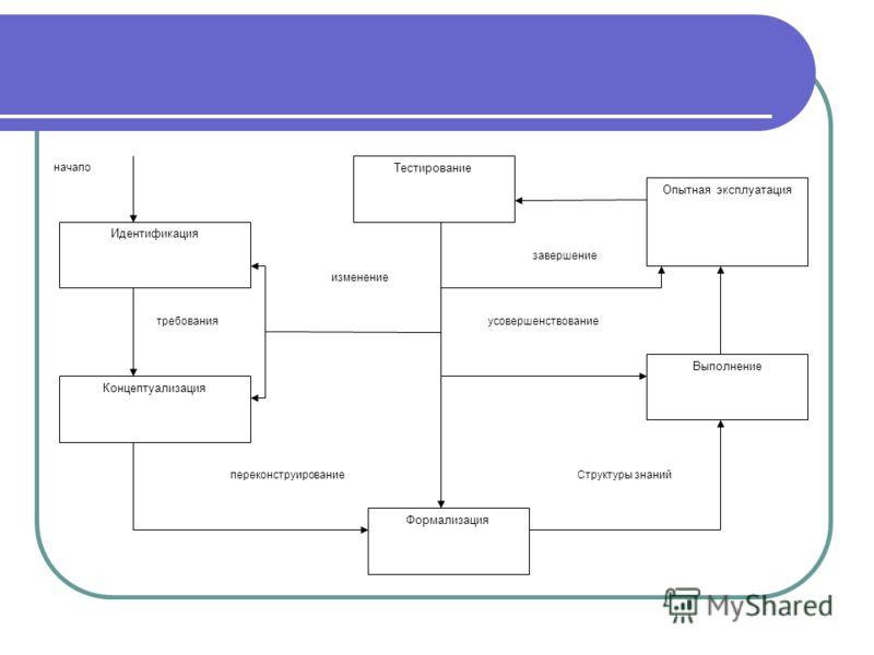 Идентификация Концептуализация начало требования изменение переконструирование Тестирование Формализация Опытная эксплуатация Выполнение усовершенствование завершение Структуры знаний