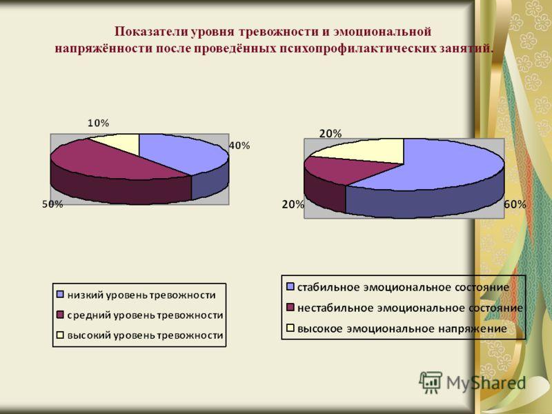 Показатели уровня тревожности и эмоциональной напряжённости после проведённых психопрофилактических занятий.