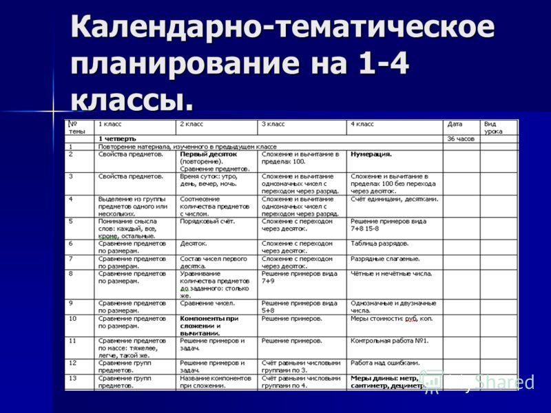 13 Календарно-тематическое планирование на 1-4 классы.