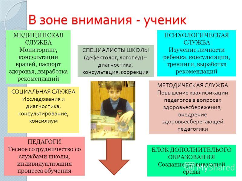 В зоне внимания - ученик МЕДИЦИНСКАЯ СЛУЖБА Мониторинг, консультации врачей, паспорт здоровья,,выработка рекомендаций ПСИХОЛОГИЧЕСКАЯ СЛУЖБА Изучение личности ребенка, консультации, тренинги, выработка рекомендаций ПЕДАГОГИ Тесное сотрудничество со с