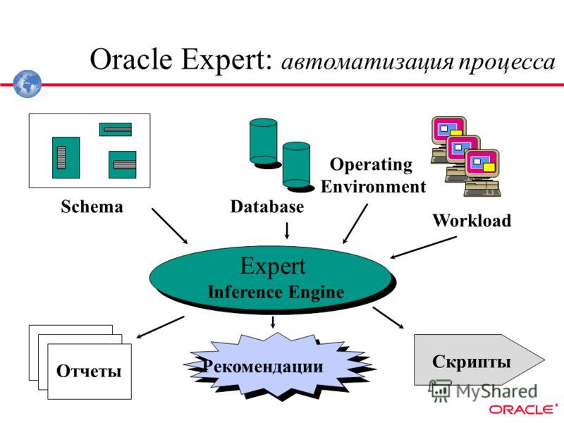 ® SchemaDatabase Workload Operating Environment Expert Inference Engine Отчеты Рекомендации Скрипты Oracle Expert: автоматизация процесса