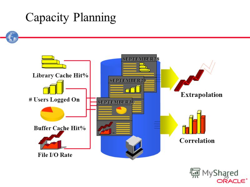 ® 36 Library Cache Hit% # Users Logged On Buffer Cache Hit% File I/O Rate Capacity Planning SEPTEMBER 28 SEPTEMBER 29 SEPTEMBER 30 Extrapolation Correlation