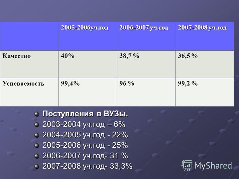 2005-2006уч.год 2006-2007 уч.год 2007-2008 уч.год Качество40% 38,7 % 36,5 % Успеваемость99,4% 96 % 99,2 % Поступления в ВУЗы. 2003-2004 уч.год – 6% 2004-2005 уч,год - 22% 2005-2006 уч.год - 25% 2006-2007 уч.год- 31 % 2007-2008 уч.год- 33,3%