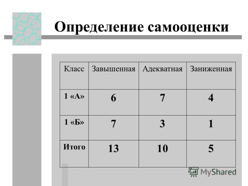 Определение самооценки КлассЗавышеннаяАдекватнаяЗаниженная 1 «А» 674 1 «Б» 731 Итого 13105