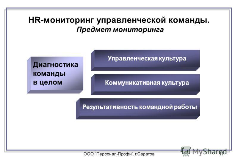 ООО Персонал-Профи, г.Саратов11 Диагностика команды в целом Диагностика команды в целом Управленческая культура Коммуникативная культура Результативность командной работы HR-мониторинг управленческой команды. Предмет мониторинга