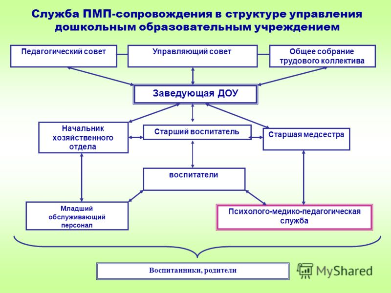 Служба ПМП-сопровождения в