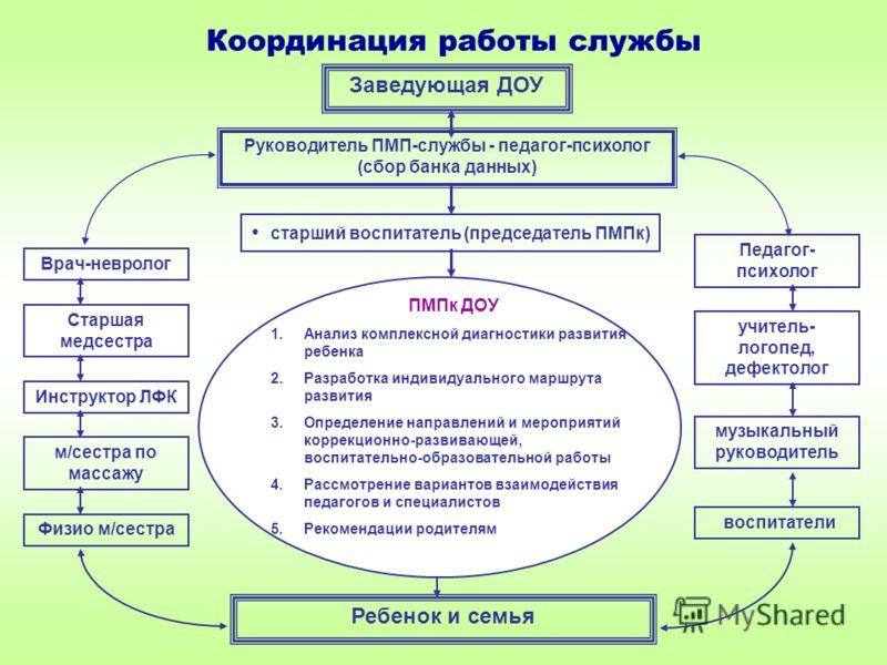 и семья ПМПк ДОУ 1.