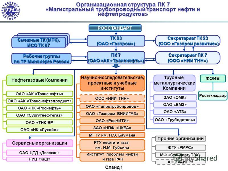 РОССТАНДАРТ Секретариат ТК 23 (ООО «Газпром развитие») (ООО «Газпром развитие») Нефтегазовые Компании Организационная структура ПК 7 «Магистральный трубопроводный транспорт нефти и нефтепродуктов» Трубные металлургические Компании ТК 23 (ОАО «Газпром