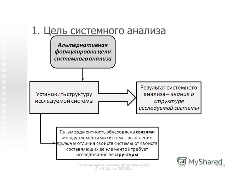 1. Цель системного анализа Системный анализ – основной метод теории систем © Н.М. Светлов, 2006-2011 4/14