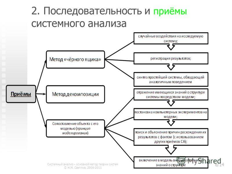 2. Последовательность и приёмы системного анализа Системный анализ – основной метод теории систем © Н.М. Светлов, 2006-2011 6/14