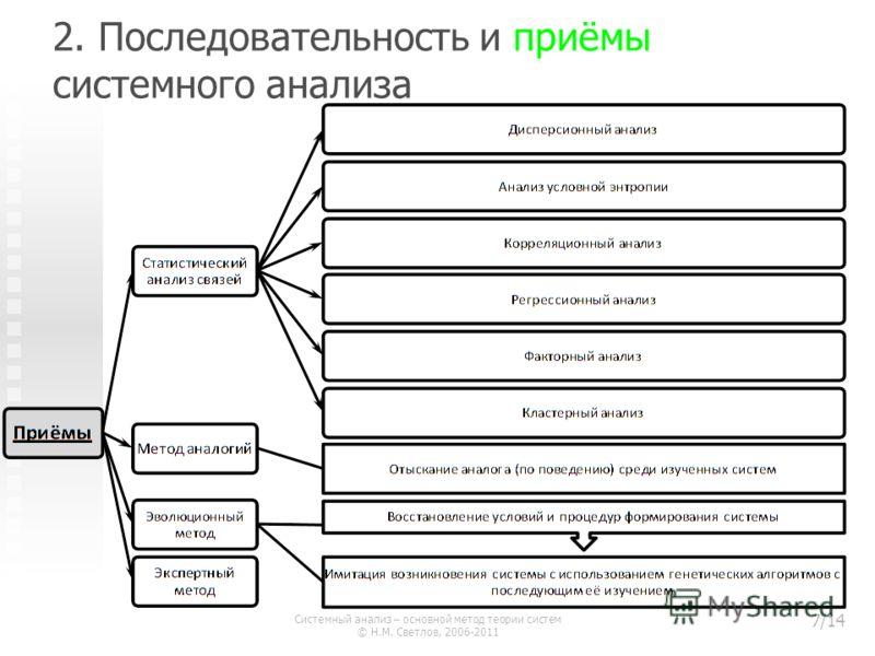 2. Последовательность и приёмы системного анализа Системный анализ – основной метод теории систем © Н.М. Светлов, 2006-2011 7/14