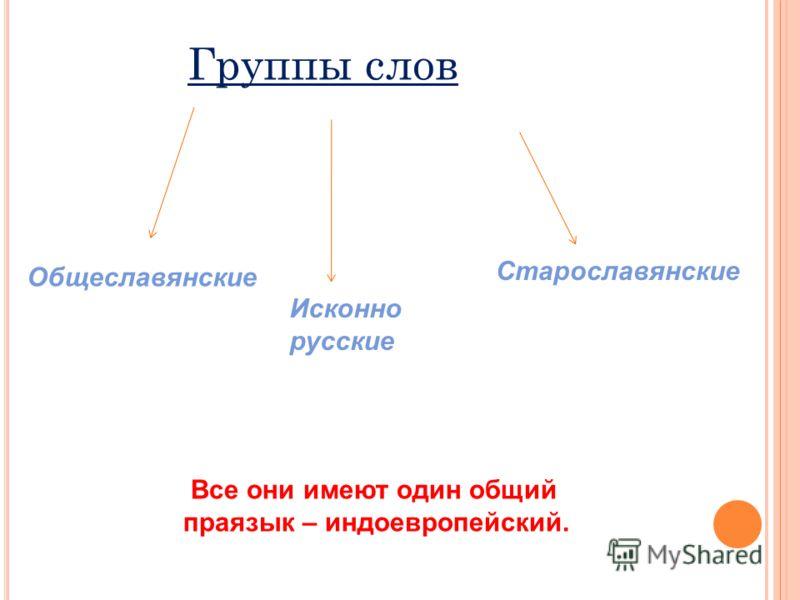Группы слов Общеславянские Исконно русские Старославянские Все они имеют один общий праязык – индоевропейский.