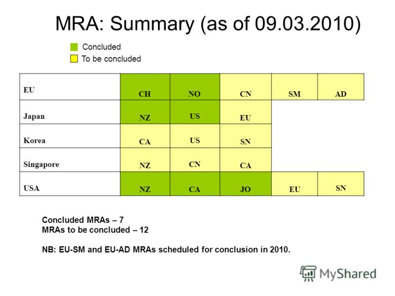 MRA: Summary (as of 09.03.2010) Concluded To be concluded Concluded MRAs – 7 MRAs to be concluded – 12 NB: EU-SM and EU-AD MRAs scheduled for conclusion in 2010. EU CHNOCNSMAD Japan NZ US EU Korea CA US SN Singapore NZ CN CA USA NZCAJOEU SN