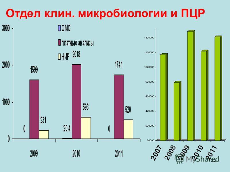 22 Отдел клин. микробиологии и ПЦР