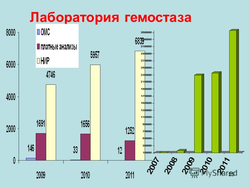 25 Лаборатория гемостаза
