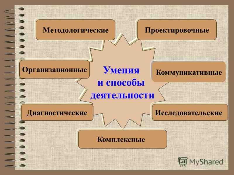 Умения и способы деятельности МетодологическиеПроектировочные Коммуникативные Организационные Диагностические Исследовательские Комплексные