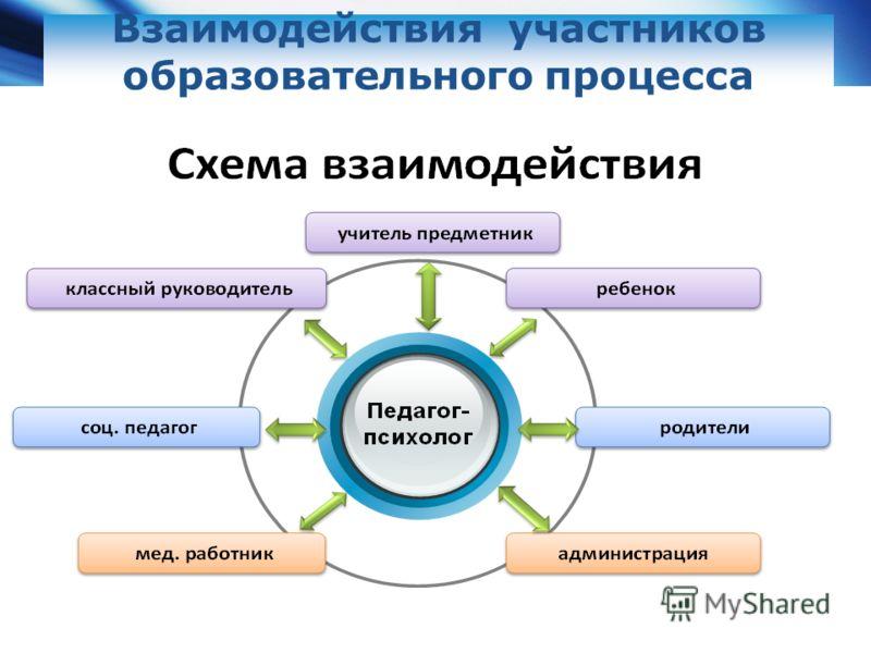 Взаимодействия участников образовательного процесса