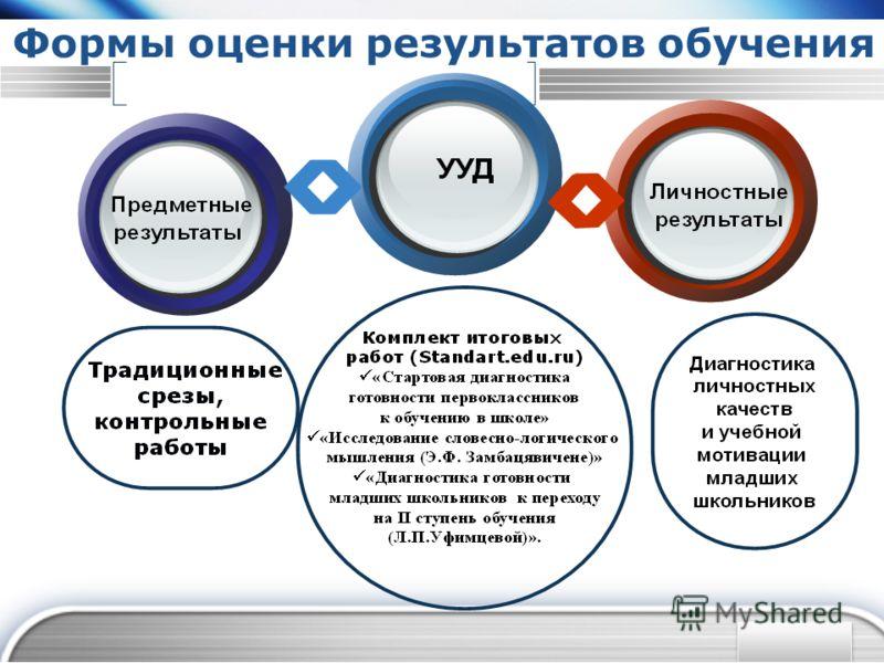 Формы оценки результатов обучения
