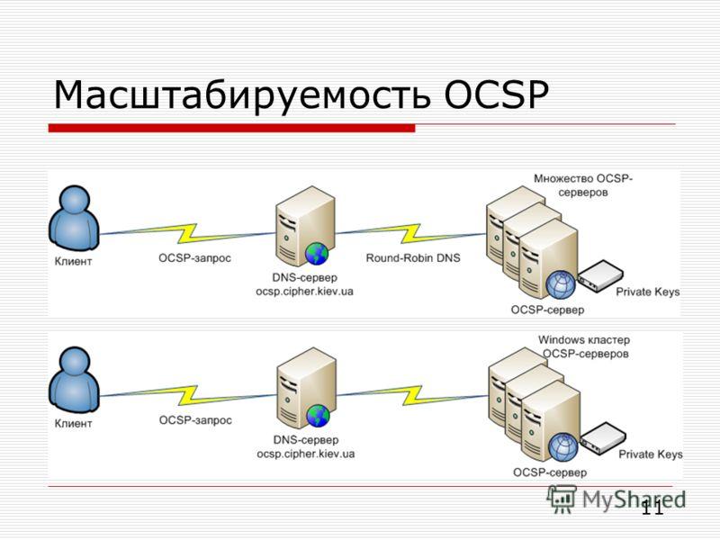 Масштабируемость OCSP 11