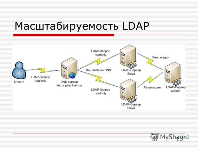 Масштабируемость LDAP 13
