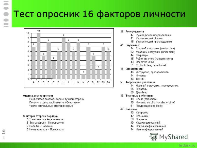 Тест опросник 16 факторов личности = 16 hrdesk.ru