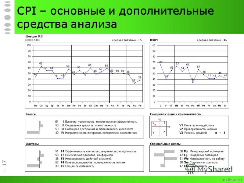 CPI – основные и дополнительные средства анализа = 17 hrdesk.ru