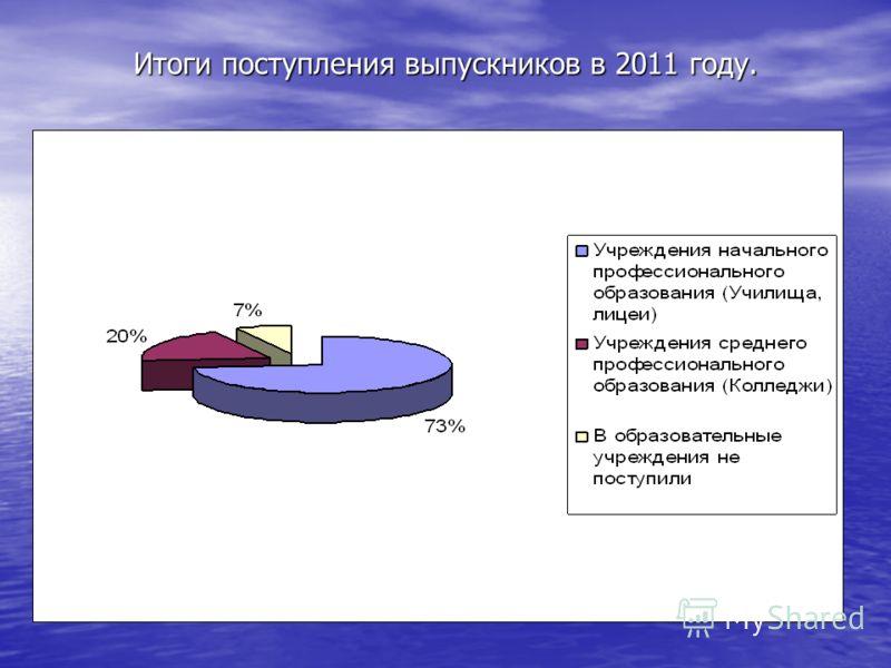 Итоги поступления выпускников в 2011 году.