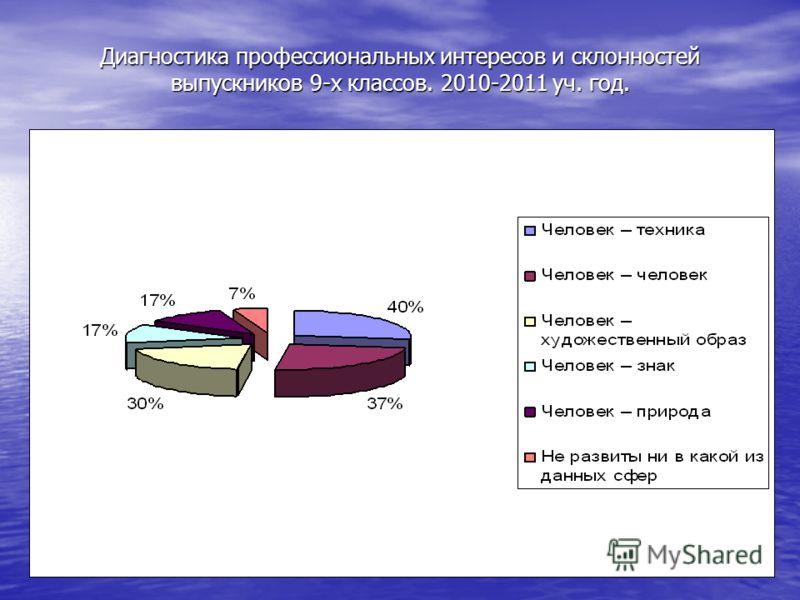Диагностика профессиональных интересов и склонностей выпускников 9-х классов. 2010-2011 уч. год.