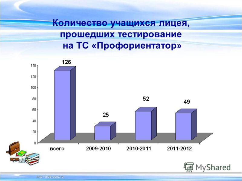 Количество учащихся лицея, прошедших тестирование на ТС «Профориентатор»