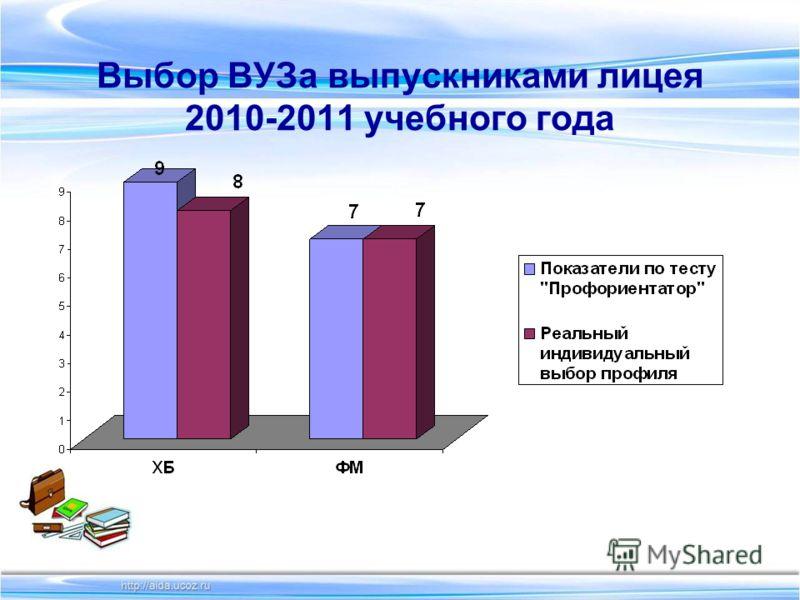 Выбор ВУЗа выпускниками лицея 2010-2011 учебного года