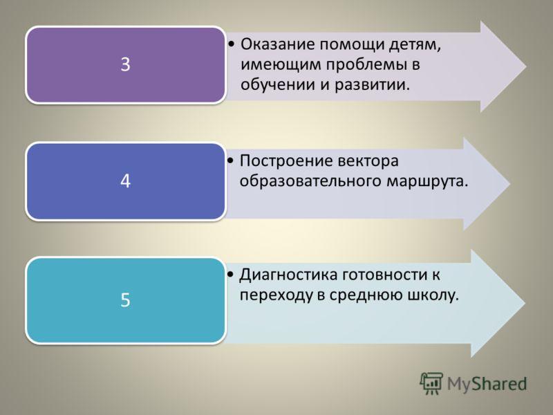 Оказание помощи детям, имеющим проблемы в обучении и развитии. 3 Построение вектора образовательного маршрута. 4 Диагностика готовности к переходу в среднюю школу. 5