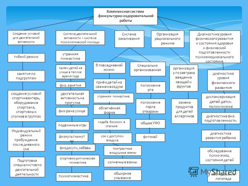 Комплексная система физкультурно-оздоровительной работы Создание условий для двигательной активности Система двигательной активности + система психологической помощи Система закаливания Организация рационального режима Диагностика уровня физического