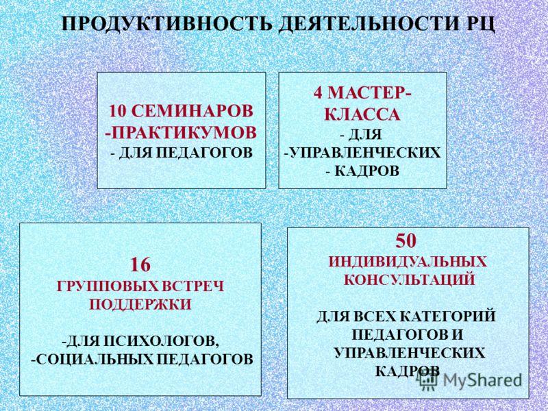 ПРОДУКТИВНОСТЬ ДЕЯТЕЛЬНОСТИ РЦ 10 СЕМИНАРОВ -ПРАКТИКУМОВ - ДЛЯ ПЕДАГОГОВ 4 МАСТЕР- КЛАССА - ДЛЯ -УПРАВЛЕНЧЕСКИХ - КАДРОВ 16 ГРУППОВЫХ ВСТРЕЧ ПОДДЕРЖКИ -ДЛЯ ПСИХОЛОГОВ, -СОЦИАЛЬНЫХ ПЕДАГОГОВ 50 ИНДИВИДУАЛЬНЫХ КОНСУЛЬТАЦИЙ ДЛЯ ВСЕХ КАТЕГОРИЙ ПЕДАГОГОВ