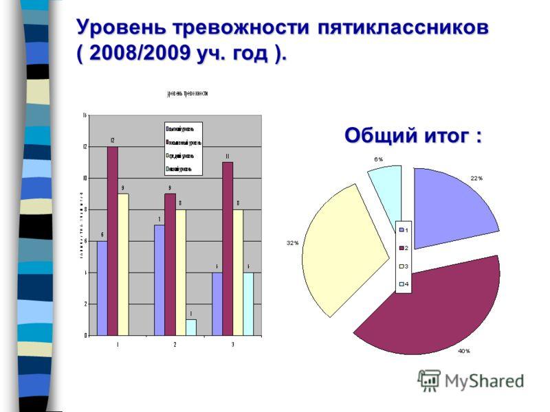 Уровень тревожности пятиклассников ( 2008/2009 уч. год ). Общий итог :
