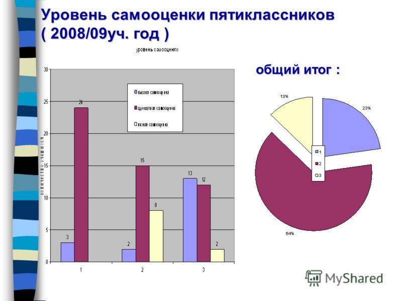 Уровень самооценки пятиклассников ( 2008/09уч. год ) общий итог :